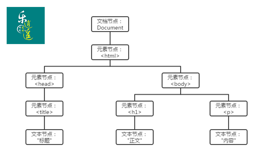 HTML DOM(HTML Document Object Model)
